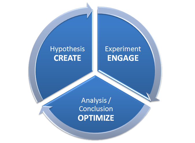 The CEO Framework - Applying Agile and Science to Marketing