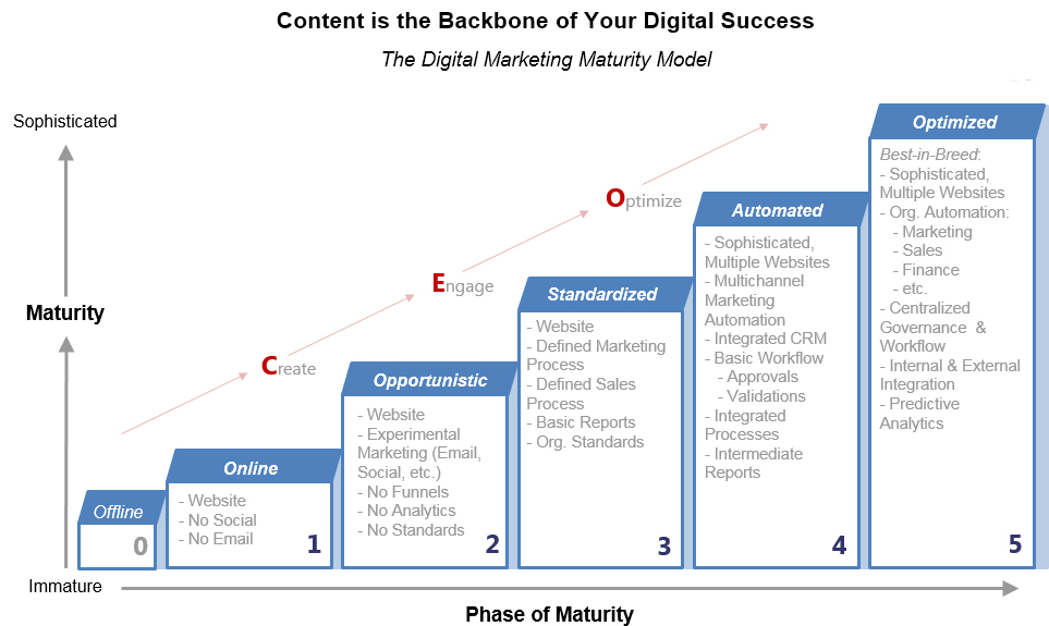 Content is the Backbone of Your Digital Success -- The Digital Marketing Maturity Model